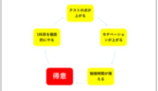 【簡単】勉強を苦手から得意にするための3ステップ