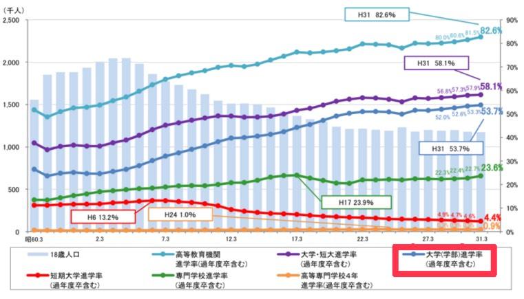 大学進学率のグラフ